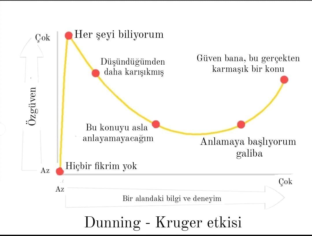 Cahil Cesareti - Dunning Kruger Etkisi